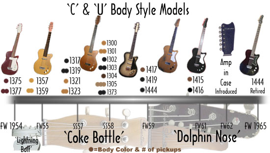 the evolution and developments in the history of guitar A brief discourse on the origin and development of the double top (sandwich   traditional fan braced guitars, modified fan braced guitars, lattice braced guitars   indicating that they represent the third major evolution of his instruments from.